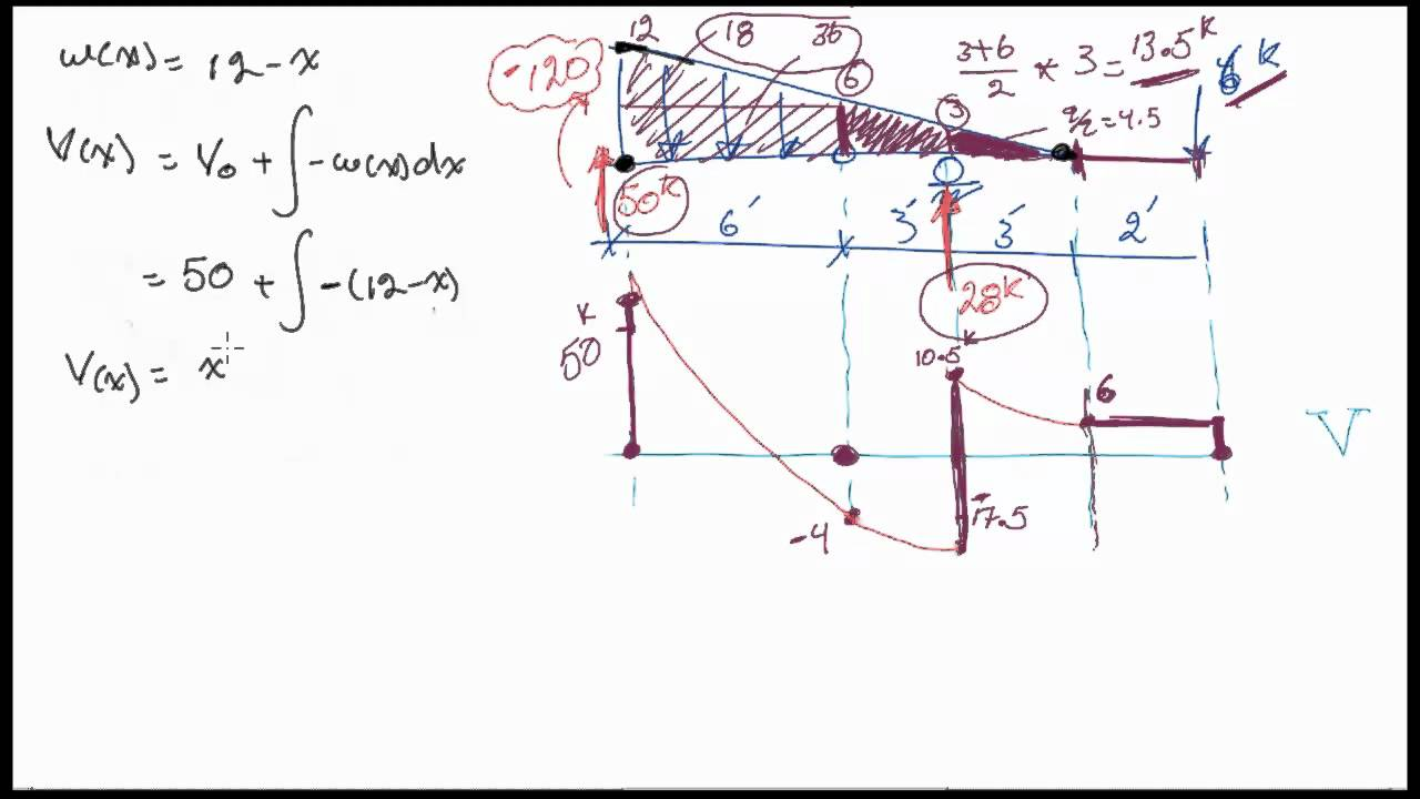 Shear Force And Bending Moment Diagrams For An Interesting Beam With Transcribed Image Text Draw The A Hinge Youtube