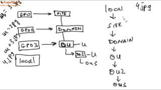 [Windows Server 2012 basics] Урок 9 - Групповые политики