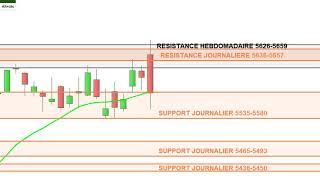CAC40: analyse technique et matrice de trading pour Vendredi [26/07/19]