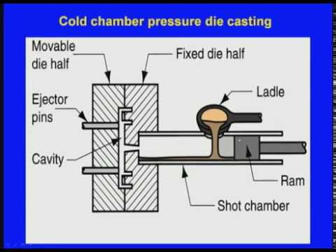 Lecture Series on Die Casting Process