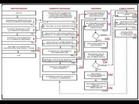 Manual de procedimientos generales para la importacin youtube manual de procedimientos generales para la importacin ccuart Gallery