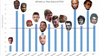WHO IS NATURAL? Jeff Seid, Simeon Panda, Christian Guzman, and More! - Natural Debate Part II