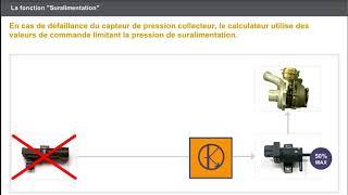 E45 CONTRÔLE DE L'ALIMENTATION EN AIR   la fonction suralimentation