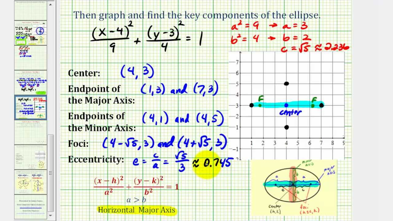 Ex write the general equation of an ellipse in standard form and ex write the general equation of an ellipse in standard form and graph horizontal falaconquin