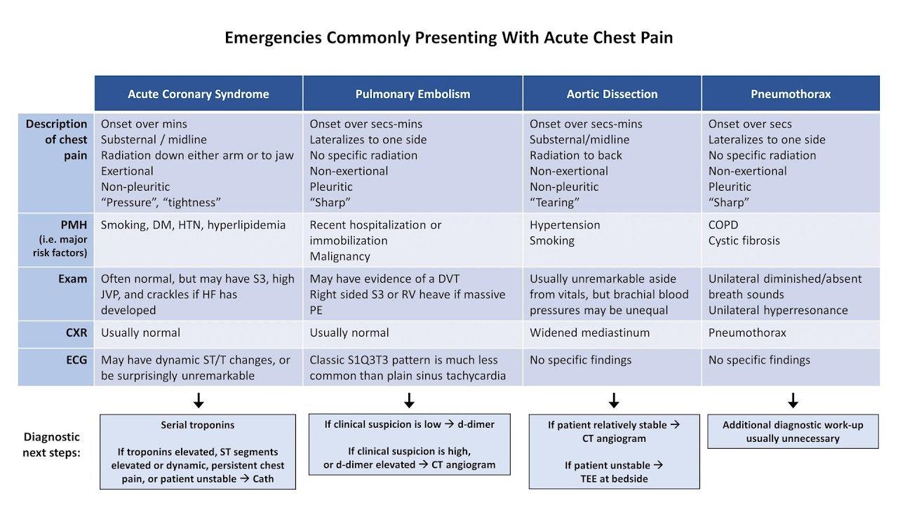 acute chest pain management guidelines
