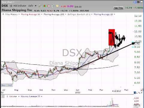 Our dry bulk shipper is starting to pick up steam.  Here's a look at Diana Shipping (DSX). (April..
