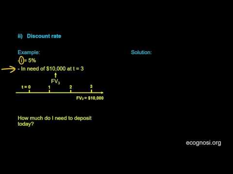 Interpreting Interest Rates: Discount rate