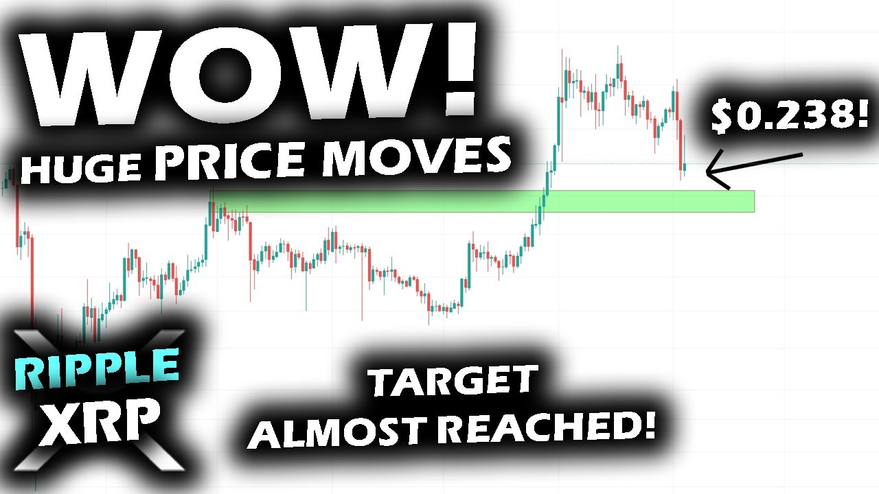 ENORMOUS PRICE MOVES in Crypto with Bitcoin and the RIPPLE XRP PRICE Chart! Buyers Getting Prepared!