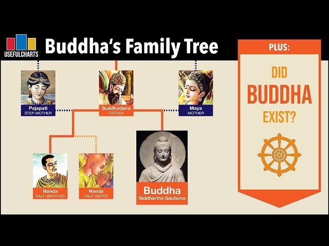Buddha's Family Tree + Did Buddha Exist?