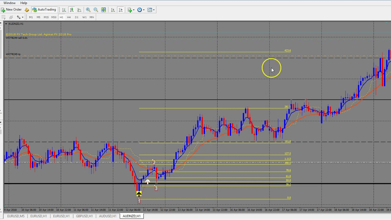 Macd rsi forex strategy