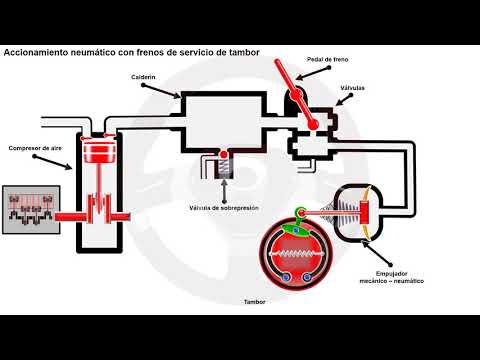 Frenos hidráulicos y frenos neumáticos (7/10)