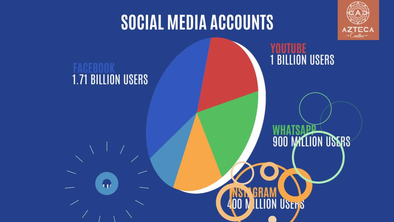 2016 Some Social Media Stats - Youtube-6167