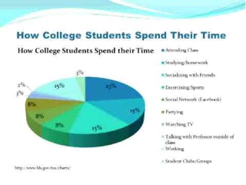 Time Management College