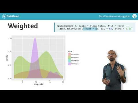 ggplot2 tutorial: Multiple Groups and Variables
