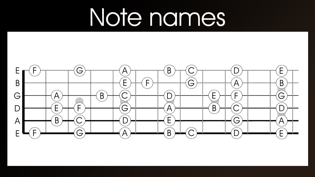 guitar note names learn the names of the notes on a guitar in 4 easy steps youtube. Black Bedroom Furniture Sets. Home Design Ideas