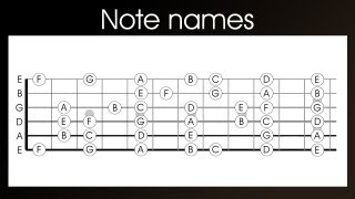 Download Guitar note names - learn the names of the notes on a guitar in 4 easy steps Mp3 and Videos