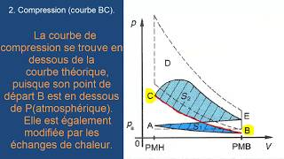 Fonctionnement du moteur#diagramme théorique le diagramme  réel#