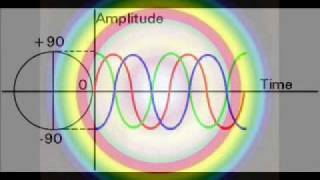 QUIX4U Audio Sound Waves - (Properties of Complex Electro Magnetic Frequency Spectrum Analysis)