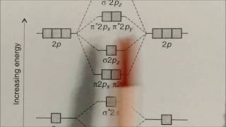 Filling of Molecular Orbital Theory : LN-24 Chemical Bonding CLASS XI CHEMISTRY
