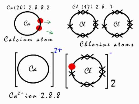 Ionic Bonding Lewis Dot Diagram Wiring For 4 Pin Round Trailer Plug In Calcium Chloride Cacl2 Youtube