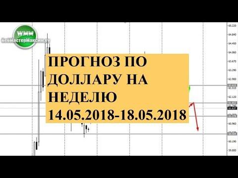 Прогноз по доллару на неделю 14.05.2018-18.05.2018. Влиятелен ли тренд