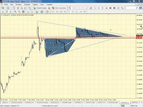 Внутридневной анализ металлов, нефти и кросс-курсов от 20.11.2014