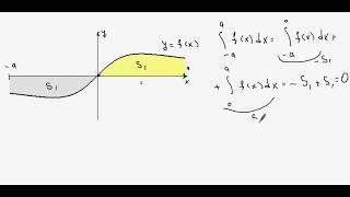Определённые интегралы чётных и нечётных функций по симметричному промежутку интегрирования.