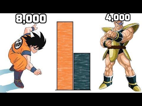 DBZMacky Goku VS Nappa POWER LEVELS All Forms (Dragon Ball Z)