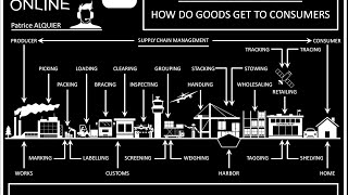 Logistics & Shipping Terms | Jargon des Supply Chain Managers | Distribution Process Explained