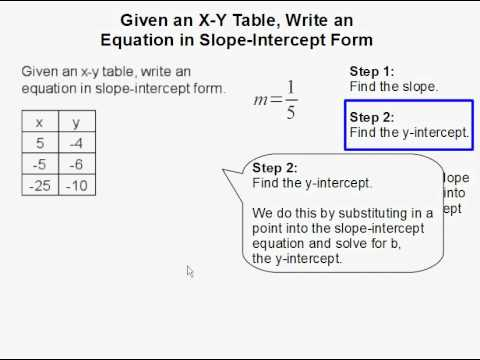 Given an x y table write an equation in slope intercept for Table x and y