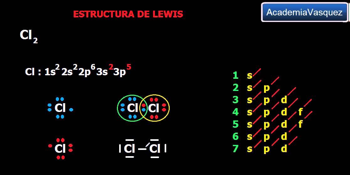 Estructura De Lewis Cl2 Enlace Covalente Normal Polar Youtube
