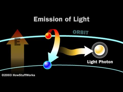 فوتونات الضوء Photons Of Light Youtube
