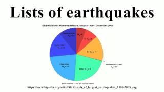 Lists of earthquakes