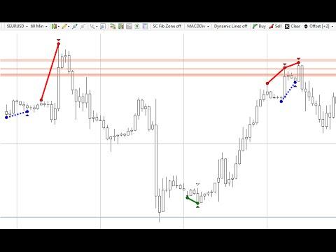 Ninjacators Forex Day Trading Indicators Suite Youtube