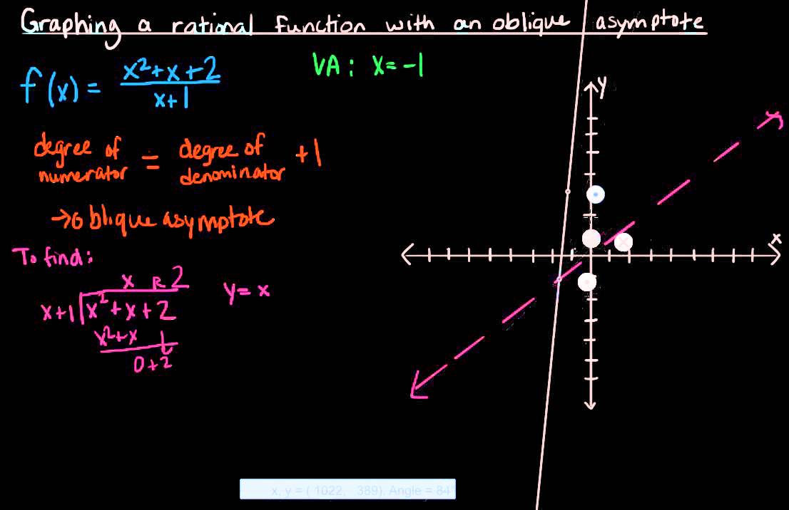 Graphing a rational function with an oblique asymptote - YouTube