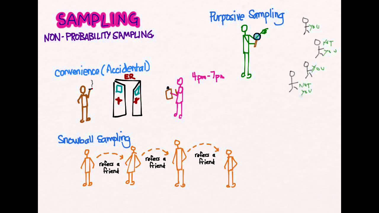 Sampling 06: Non-Probability Sampling - YouTube