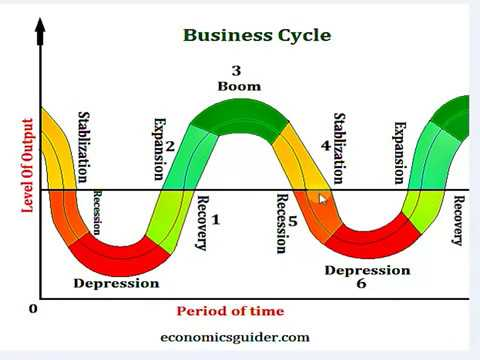 Business cycle or Trade cycle