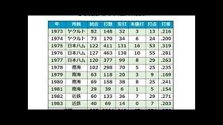 メガネの名一塁手、小田義人氏71歳で死去 ヤクルト、日本ハムなどで活躍