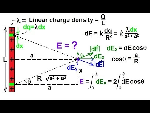 Physics - E&M: Electric Field (7 of 16) Finite Length Line Charge