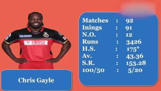 Top 10 batsman in IPL History