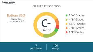 Fast food Employee Reviews - Q3 2018