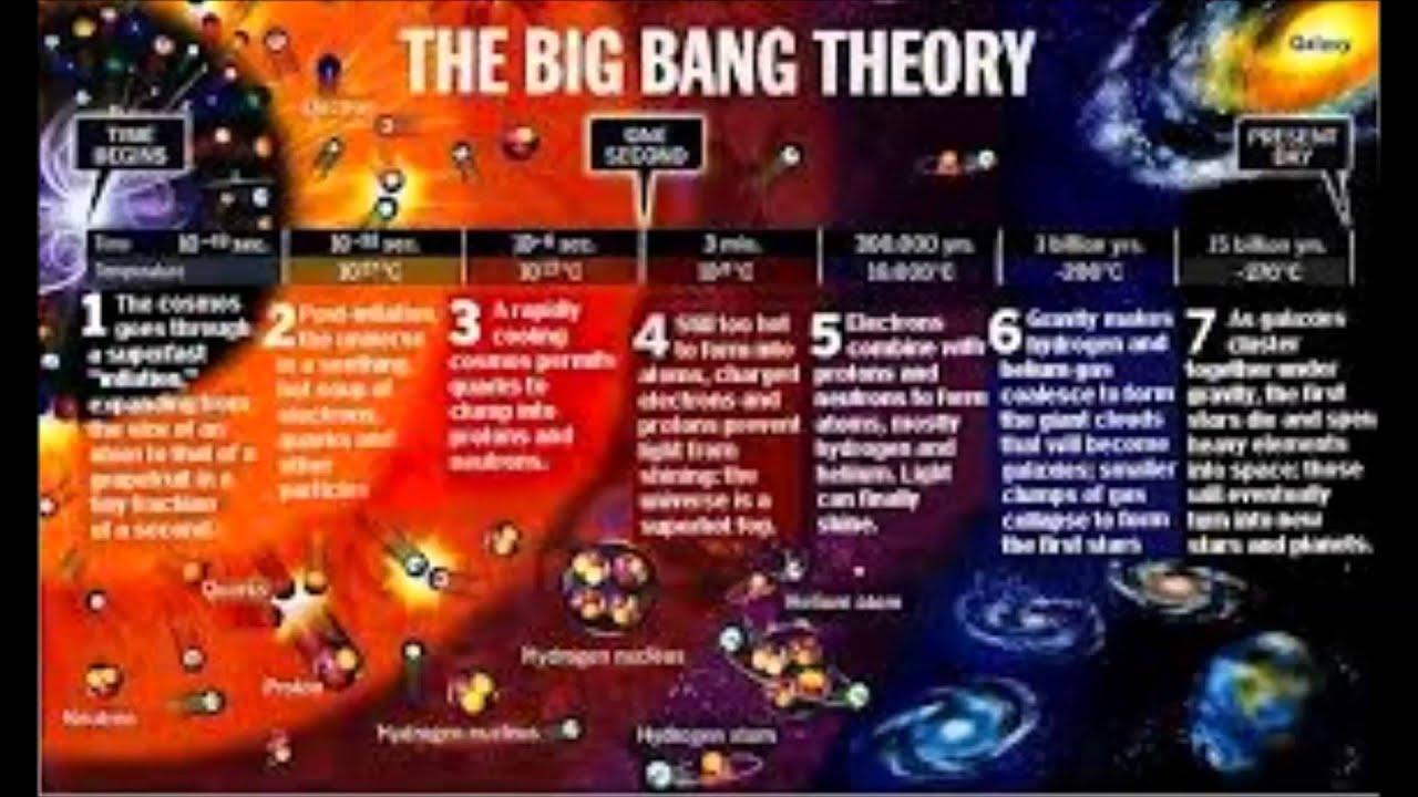 Il Big Bang Il Piu Grande Boom Della Storia