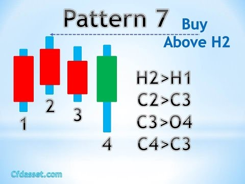 Using Candlesticks when Trading Binary Options