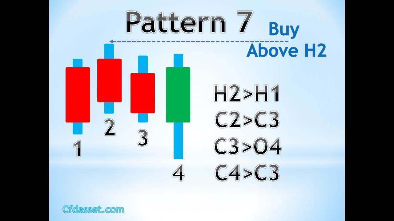 How to read candlestick charts binary options