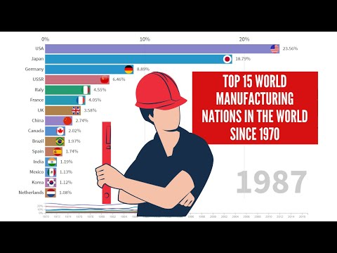 wine article Top 15 World Manufacturing Nations in the world  From 1970 to 2017