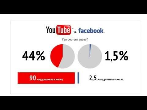 Как заработать 7000 рублей в день при помощи YouTube