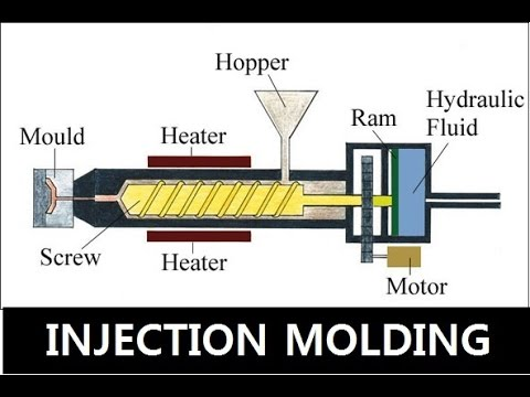 Injection Molding : Basics For Students