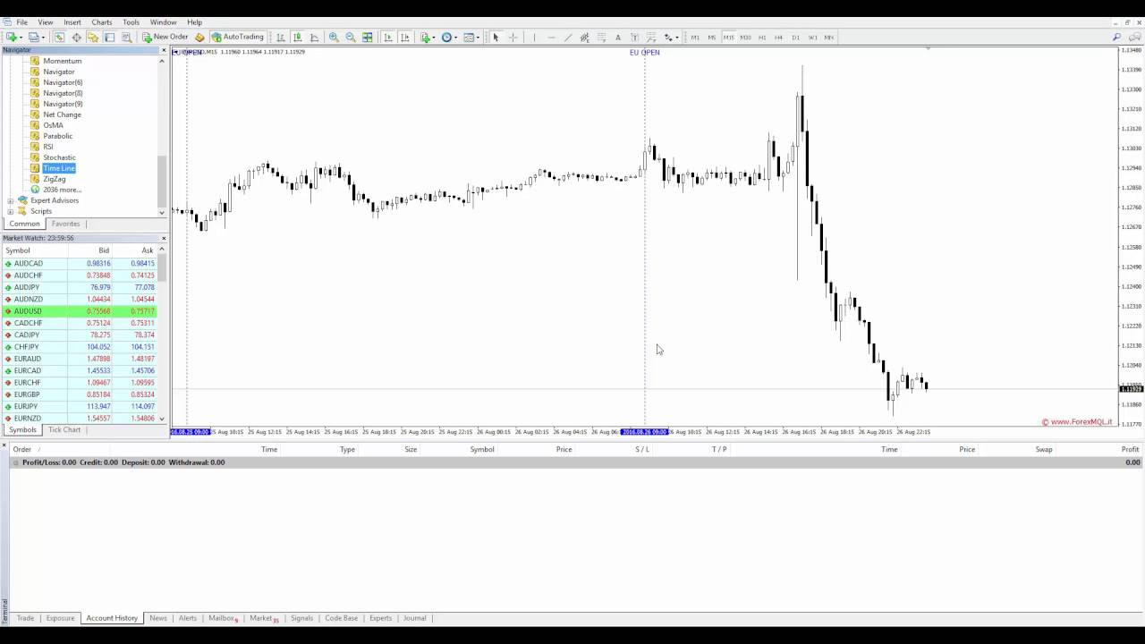 Time Line Free Mt4 Indicator Forexmql It Youtube