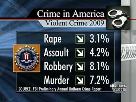 FBI: Violent Crimes Declining