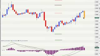 Forex Weekly  Live  Vic Trade  AUD USD